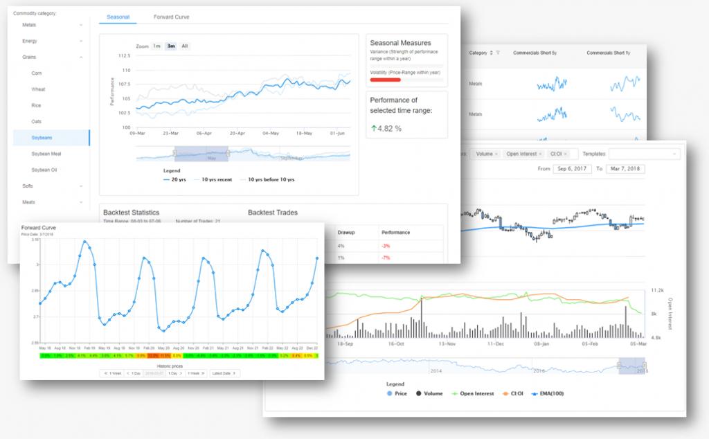 Beispiele Daten-Visualisierung Finanzmarktdaten